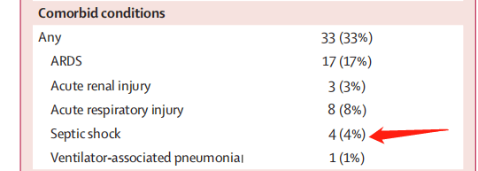 《柳叶刀》最新文章分析了99例患者,发现大多人肝损伤、病死率11%……