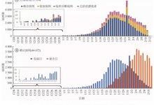 新冠肺炎|值得严重关注的2019年12月31日  #武汉肺炎 #新型冠状病毒 #武汉疫情-留学世界网
