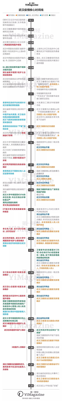 特别报道 | 假如武汉的警铃有机会被拉响,可以是哪天?