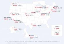 2020程序员薪资报告: 金融码农挣得少, 美国码农最有钱...-留学世界网