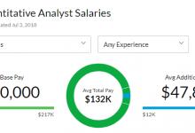 干货 | 2020最新MFE薪资榜单出炉! 第一名等于我一年工资...-留学世界网