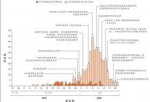 不吹不黑,群殴高福合理吗?  #武汉肺炎 #新型冠状病毒 #武汉疫情-留学世界网