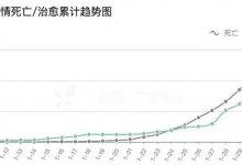 """#武汉肺炎 #新型冠状病毒 死亡统计数字之外的那些人怎么计算,他们死于""""普通肺炎""""?-留学世界网"""