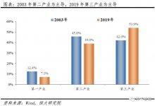 #武汉肺炎 #新型冠状病毒 疫情对中国经济的影响分析与政策建议(新)-留学世界网