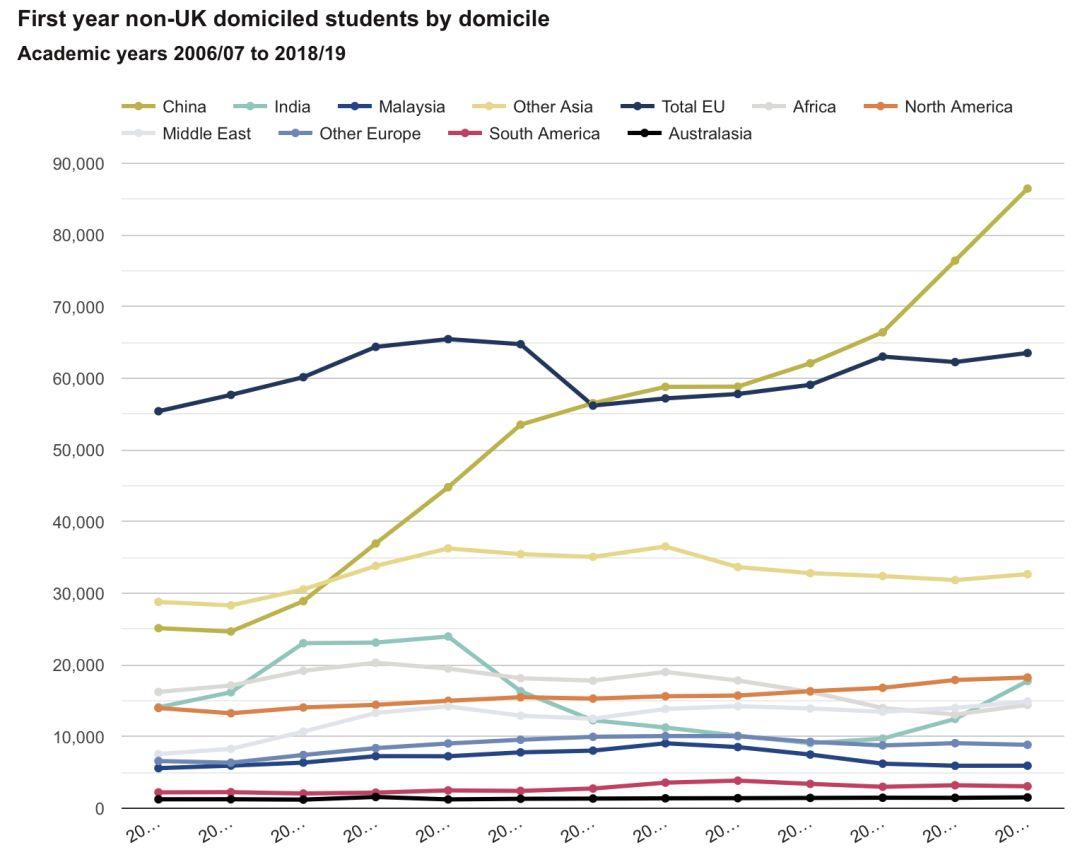 中国留英生暴涨超12万创新高,远胜他国,有何刺激?