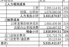 哎,我只是个做中小微企业的最多能活俩月  #武汉肺炎 #新型冠状病毒-留学世界网