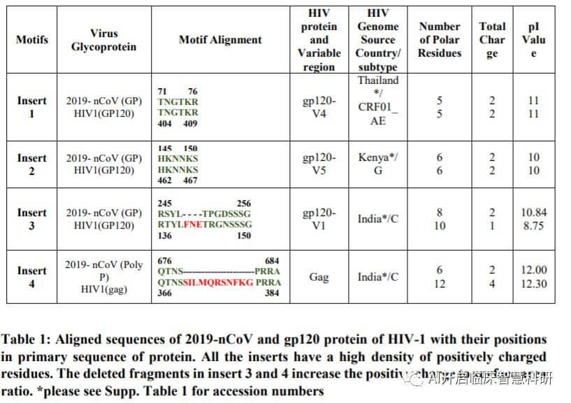 纳尼?新冠状病毒中还有4个艾滋病毒片段?