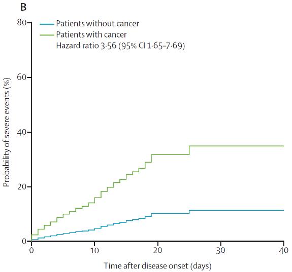 《柳叶刀》实锤:肿瘤患者感染新冠肺炎病情更重,恶化更快