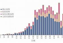 7万例!中国疾控中心发迄今最大新冠病例分析:3019名医护感染,首次描述肺炎发病流行曲线  #武汉肺炎 #新型冠状病毒 #武汉疫情-留学世界网
