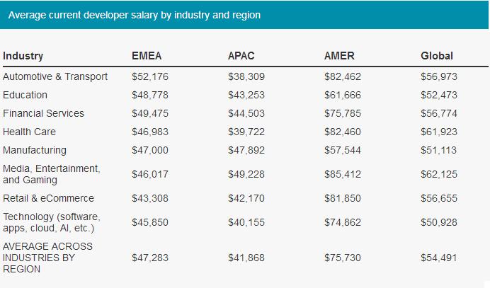 2020程序员薪资报告: 金融码农挣得少, 美国码农最有钱...