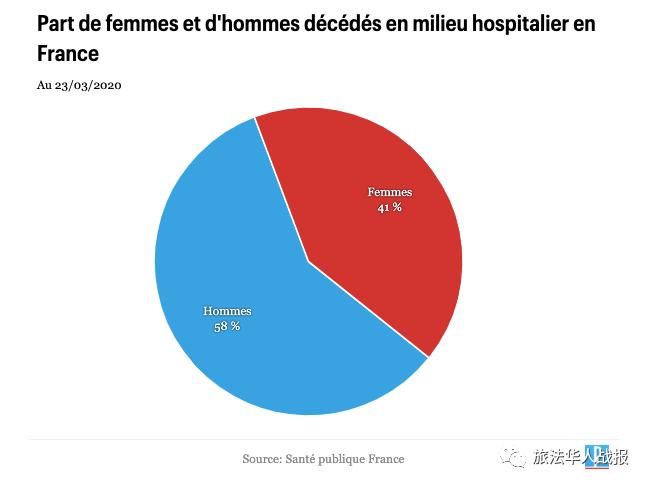 男性病亡率比女性高?O型血更能抵抗肺炎?