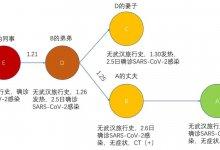 一例无症状感染者的发现与治疗,他们真的需要治疗吗? #武汉肺炎 #新型冠状病毒 #武汉疫情 #COVID19-留学世界网