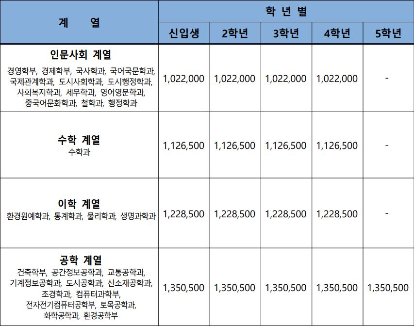 韩国留学性价比最高的3所大学!