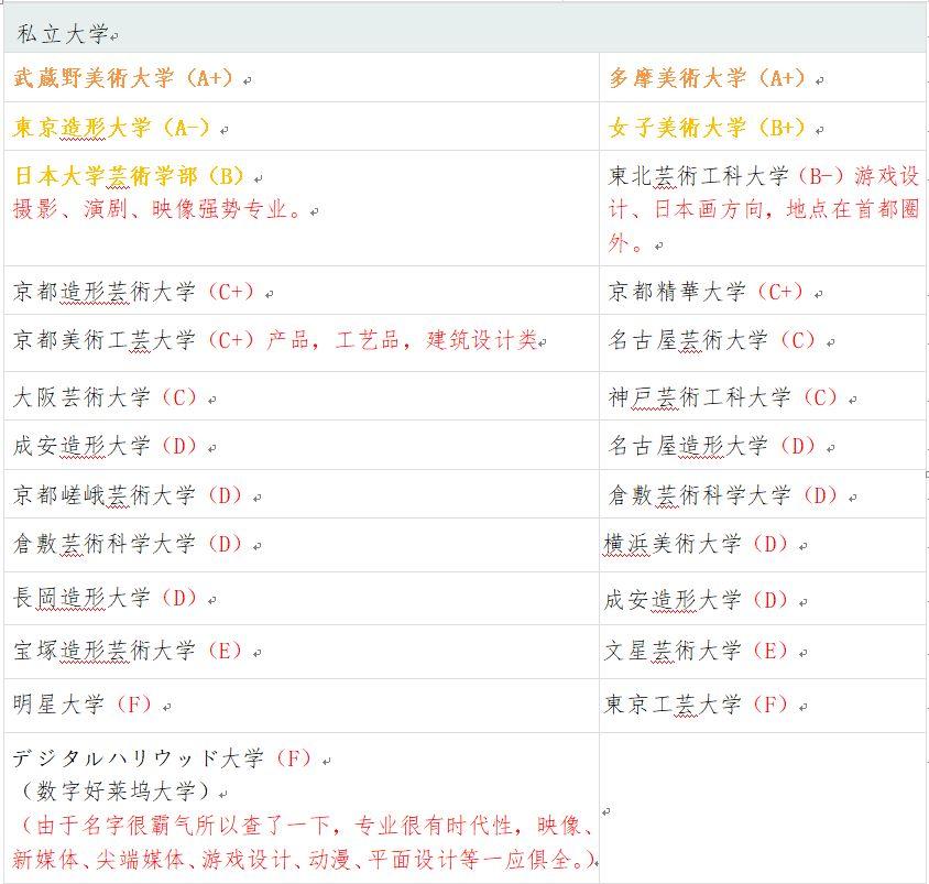 日本美术大学|想考美术专业,你需要了解这些!