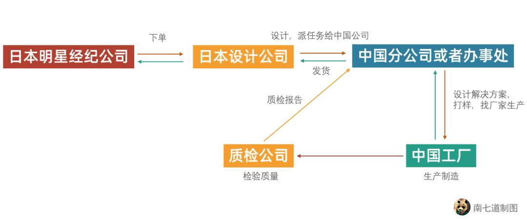 疫情冲击日本粉丝经济,中国工厂减产60%