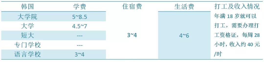 日本留学费用篇:留学热门国家所需费用大比拼