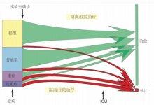 重磅!新冠肺炎病毒人人易感!中国-世卫联合报告发布,信息量巨大 #武汉肺炎 #新型冠状病毒 #武汉疫情 #COVID19-留学世界网