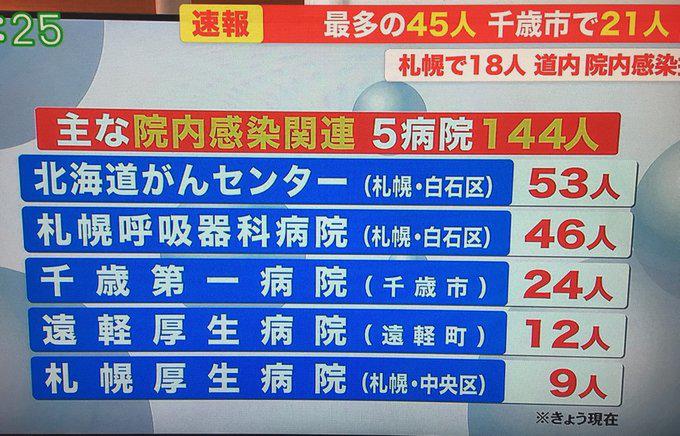 病毒反扑,疫情二次爆发:日本北海道离成功为什么就差了一点?
