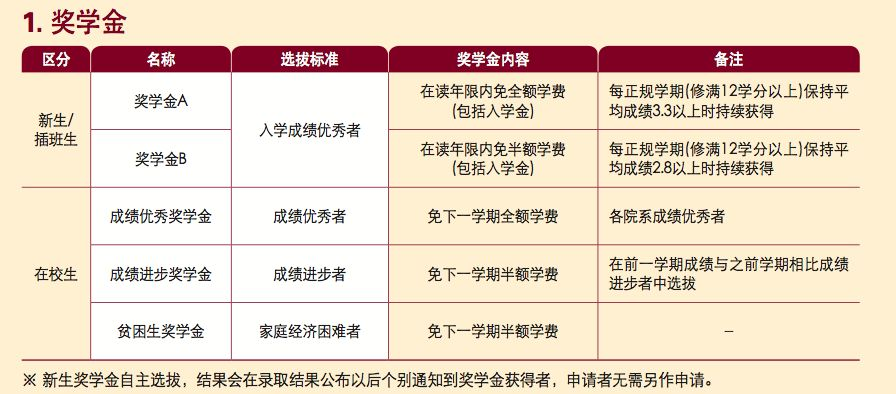 韩国留学本科申请入门指南