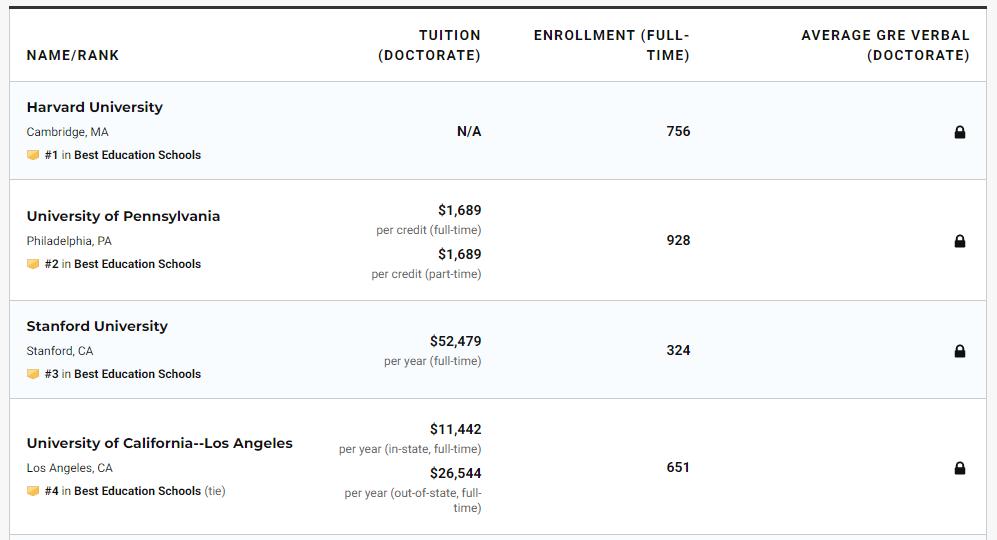 2021美国研究生院排名出炉, 哈佛耶鲁竟然跌出前五?