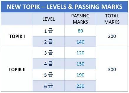 韩国留学   如何快速一次性拿到TOPIK6级?