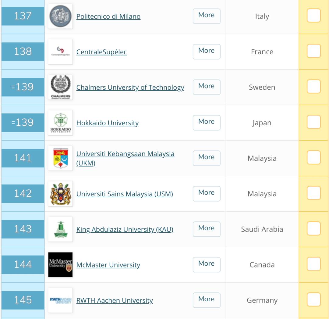 2021QS世界大学排名公布!亮点+槽点也太多了吧