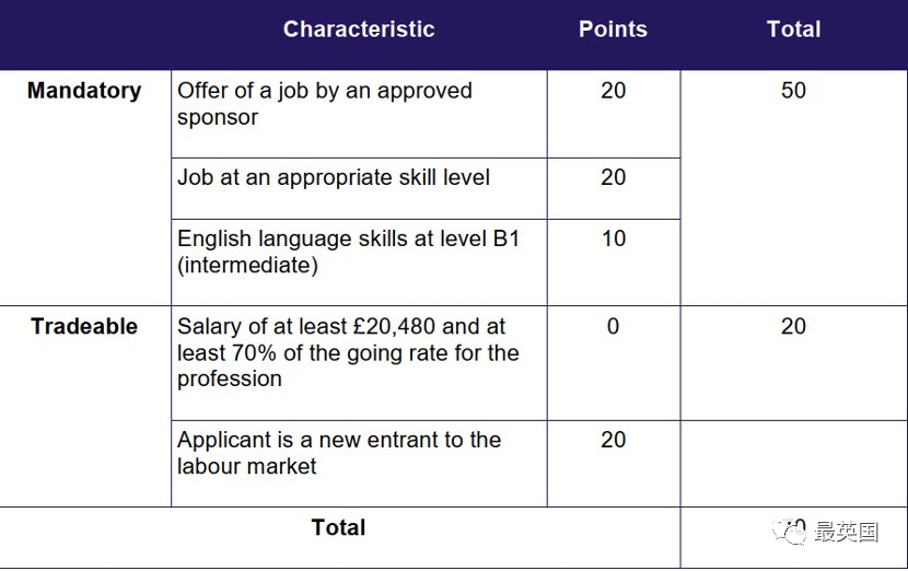 想来英国看这里,新积分制移民体系「工作签证」更改全解析!