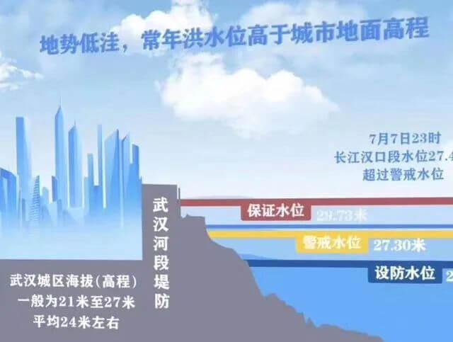 大曝光,武汉长江大堤洪灾现场真实照片