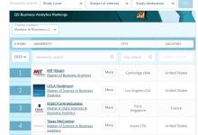 QS 2021世界大学商科排名带你分析:英国商科专业哪家强?-留学世界网