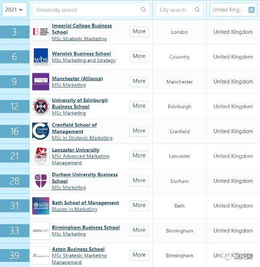 QS 2021世界大学商科排名带你分析:英国商科专业哪家强?