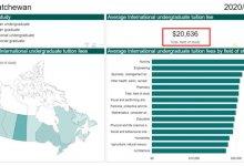 加拿大留学生2021学费报告出炉 牙医专业最贵-留学世界网